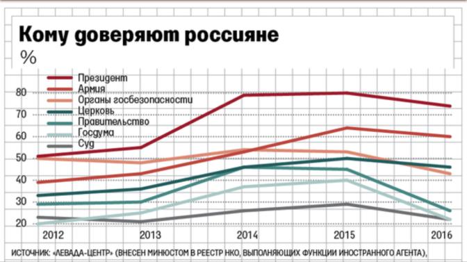 Ryssarnas förtroende för maktinstitutionerna minskar
